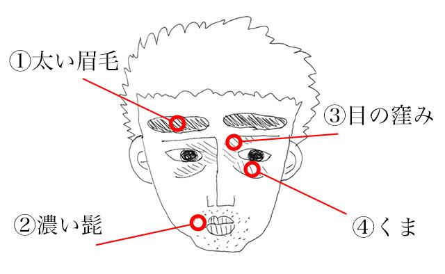 男性の顔の特徴