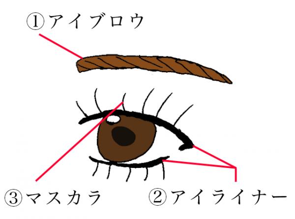 アイメイク図解